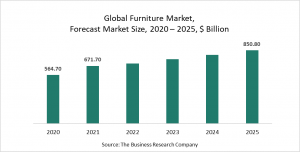 Furniture Market Report 2021: COVID-19 Impact And Recovery To 2030