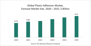 Plastic Adhesives Market Report 2021: COVID-19 Growth And Change