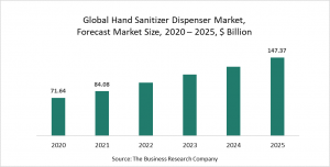 Hand Sanitizer Dispenser Global Market Report 2021: COVID-19 Growth And Change