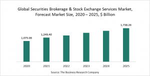 Securities Brokerage And Stock Exchange Services Market Report 2021: COVID-19 Impact And Recovery To 2030