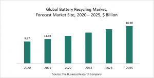 Battery Recycling Market Report 2021: COVID-19 Growth And Change