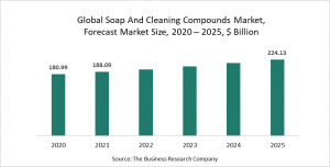 Soap And Cleaning Compounds Market Report 2021: COVID-19 Impact And Recovery To 2030