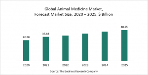 The Business Research Company's Animal Medicine Market Report - Opportunities And Strategies - Forecast To 2030