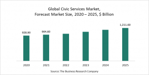 Civic Services Market Report 2021: COVID-19 Impact And Recovery To 2030