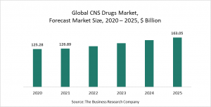 Central Nervous System Drugs Market Report 2021: COVID-19 Impact And Recovery To 2030
