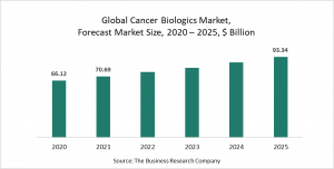 Cancer Biologics Market Report 2021: COVID-19 Growth And Change To 2030