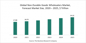 Non-Durable Goods Wholesalers Market Report 2021: COVID-19 Impact And Recovery To 2030