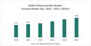 Polyacrylamide Market Report 2021: COVID-19 Growth And Change