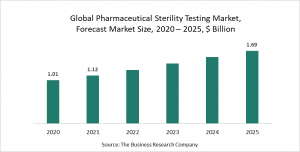 Pharmaceutical Sterility Testing Market Report 2021: COVID-19 Growth And Change To 2030