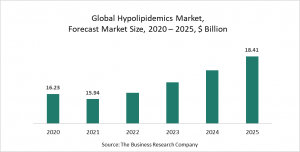 Hypolipidemics Market Report 2021: COVID-19 Impact And Recovery To 2030