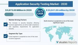 application security market report