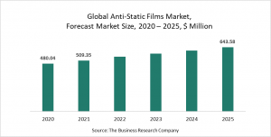 Anti-Static Films Market Report 2021: COVID-19 Growth And Change