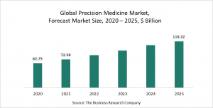 The Business Research Company's Precision Medicine Market Report 2021 – COVID-19 Growth And Change