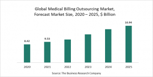 Medical Billing Outsourcing Market Report 2021 - COVID-19 Growth And Change