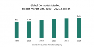 Dermatitis Market Report 2021 : COVID-19 Impact And Recovery