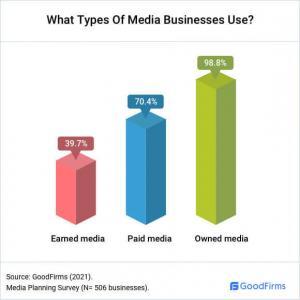 Types of Media_GoodFirms