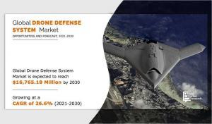 Drone Defense System Market