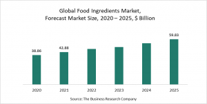 The Business Research Company's Food Ingredients Market Report 2021 - COVID-19 Growth And Change