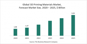 3D Printing Materials Market Report 2021: COVID 19 Growth And Change To 2030