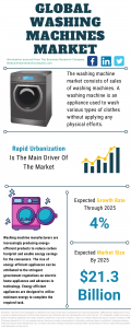 Washing Machines Market Report 2021: COVID-19 Impact And Recovery To 2030