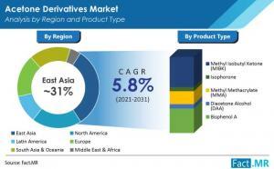Demand for Acetone Derivatives