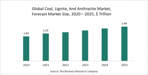Coal, Lignite, And Anthracite Market Report 2021 - COVID-19 Impact and Recovery