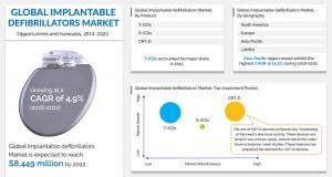Implantable Defibrillators Market
