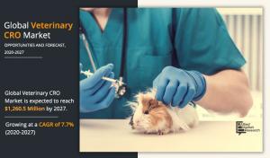 Veterinary CRO Market