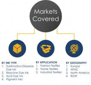 Digital Textile Printing Market Segments
