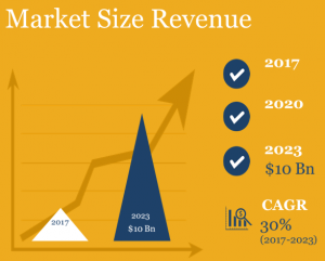 Earbuds Market Size in Revenue and Growth CAGR