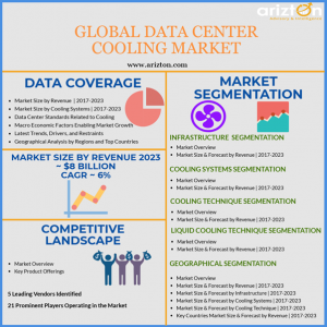 Global Data Center Cooling Market Analysis 2023