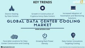 Trends and Drivers of Global Data Center Cooling Market 2023