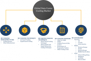Top Segments of Global Data Center Cooling Market 2023