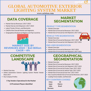 Automotive Exterior Lighting System Market Analysis 2023