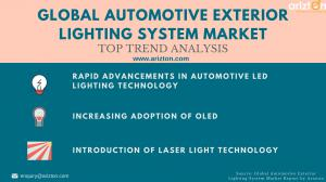 Automotive Exterior Lighting System Market Trends & Drivers 2023