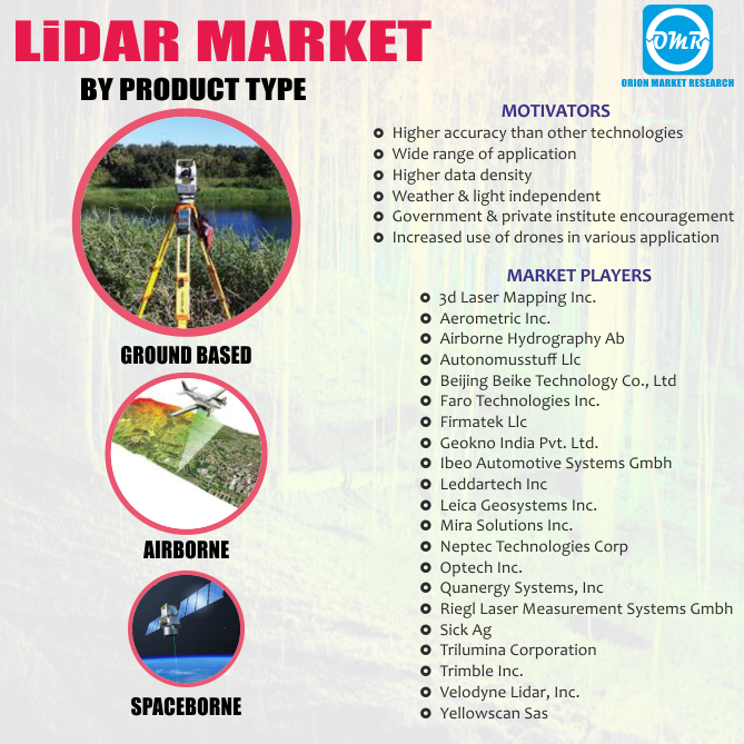 Global Light Detection and Ranging Market Research
