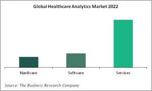 Global Healthcare Analytics Market By Segmentation Types 2022