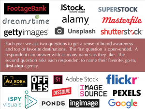 This is a picture describing how creative are asked about favorite and go-to resources for stock images.