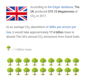 trees required to absorb UK CO2 emissions