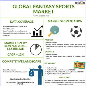 Global Fantasy Sports Market Size