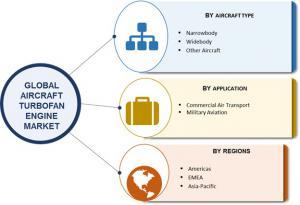 Global Aircraft Turbofan Engine Market