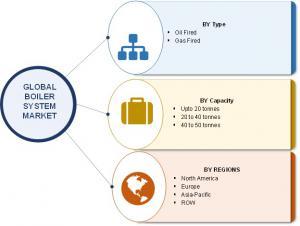 Global Boiler System Market