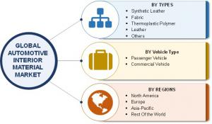 Global Automotive Interior Material Market